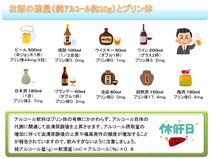 プリン 体 の 少ない お 酒
