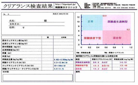 痛風クリアランス検査|痛風・人工透析なら東京都墨田区の両国 ...